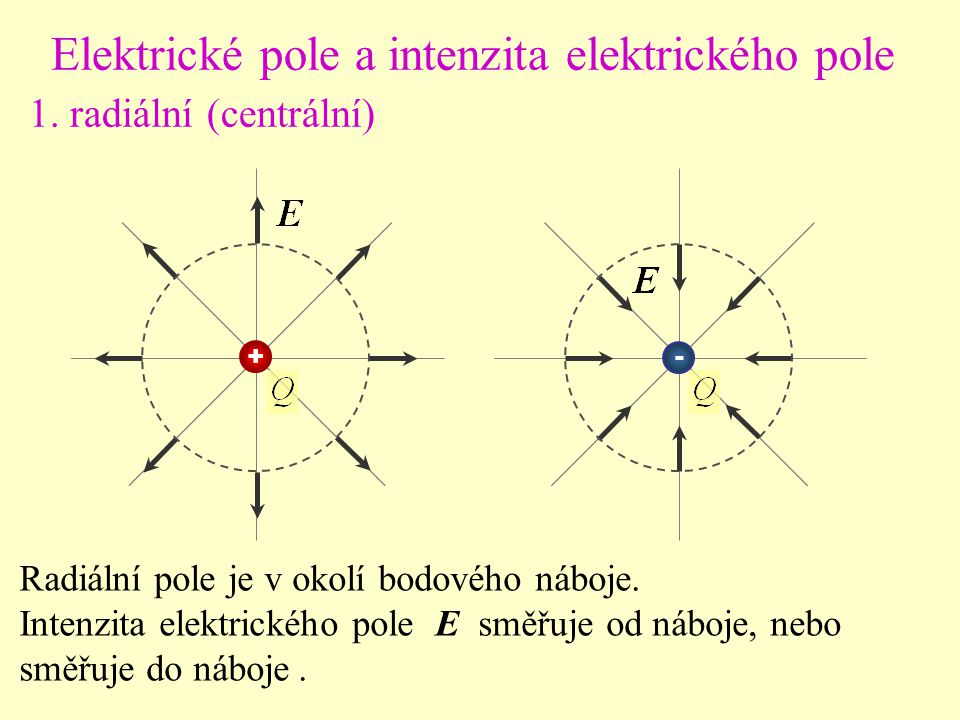 Elektrické pole a intenzita elektrického pole