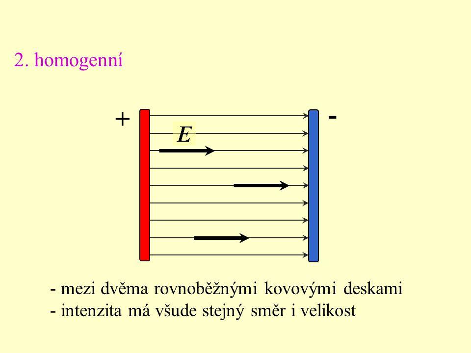 - + 2. homogenní - mezi dvěma rovnoběžnými kovovými deskami