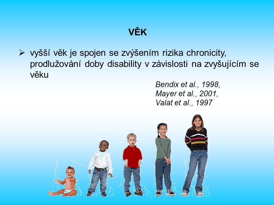 VĚK vyšší věk je spojen se zvýšením rizika chronicity, prodlužování doby disability v závislosti na zvyšujícím se věku.