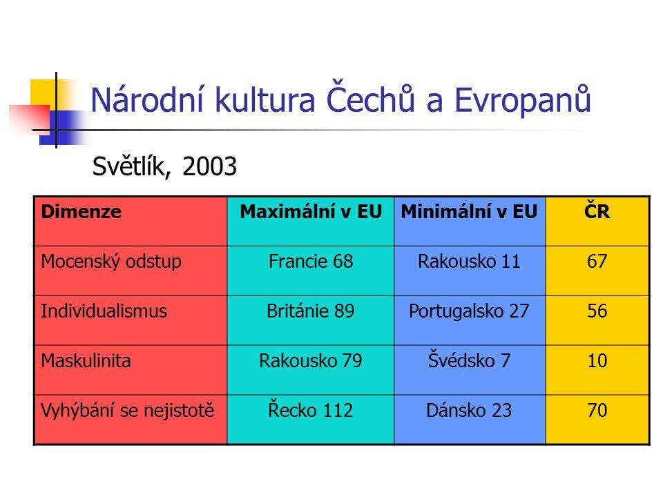 Národní kultura Čechů a Evropanů