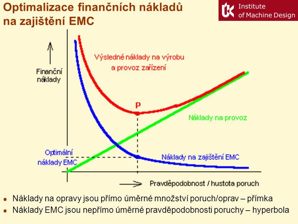 Optimalizace finančních nákladů na zajištění EMC