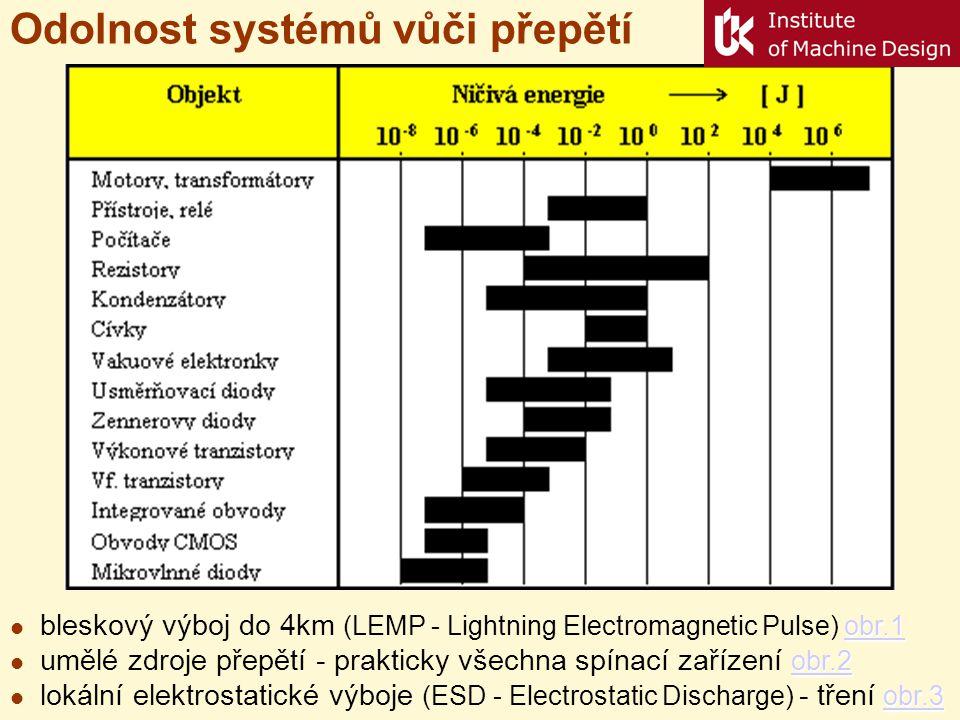 Odolnost systémů vůči přepětí