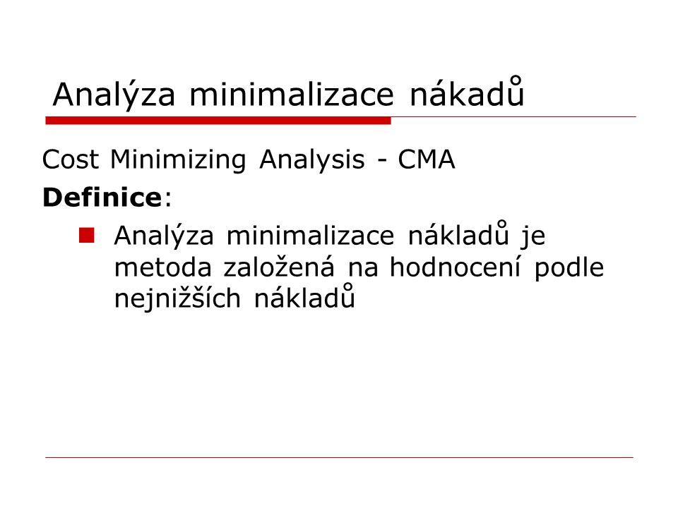 Analýza minimalizace nákadů