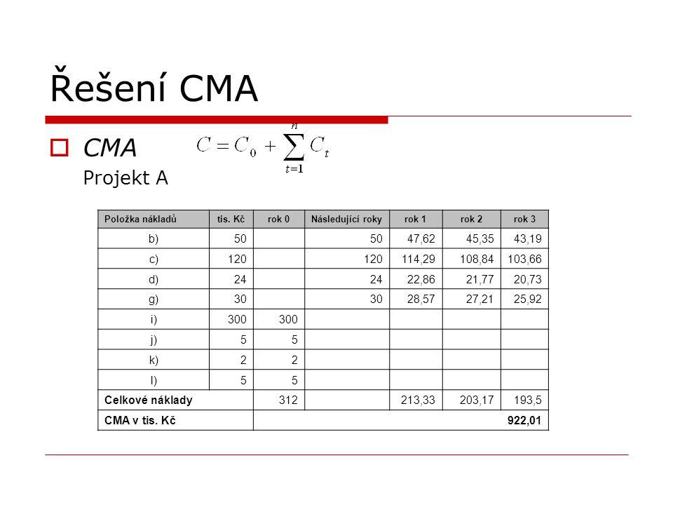 Řešení CMA CMA Projekt A b) 50 47,62 45,35 43,19 c) 120 114,29 108,84