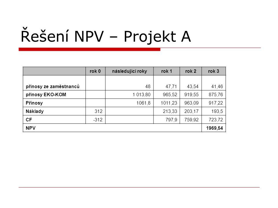 Řešení NPV – Projekt A rok 0 následující roky rok 1 rok 2 rok 3