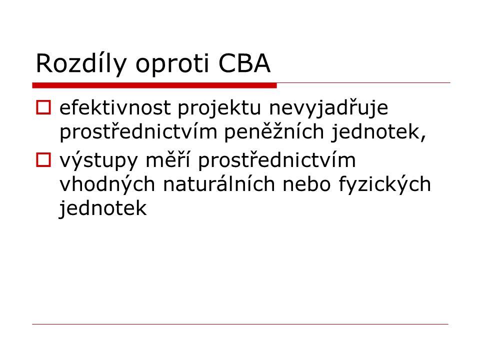 Rozdíly oproti CBA efektivnost projektu nevyjadřuje prostřednictvím peněžních jednotek,