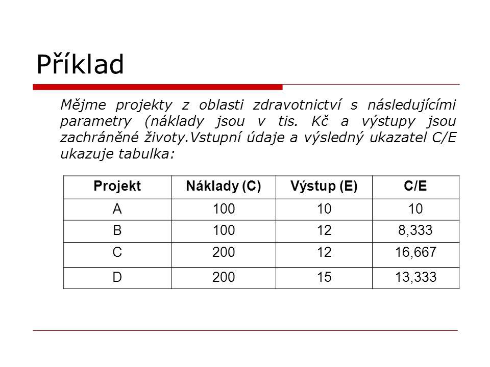 Příklad Projekt Náklady (C) Výstup (E) C/E A 100 10 B 12 8,333 C 200