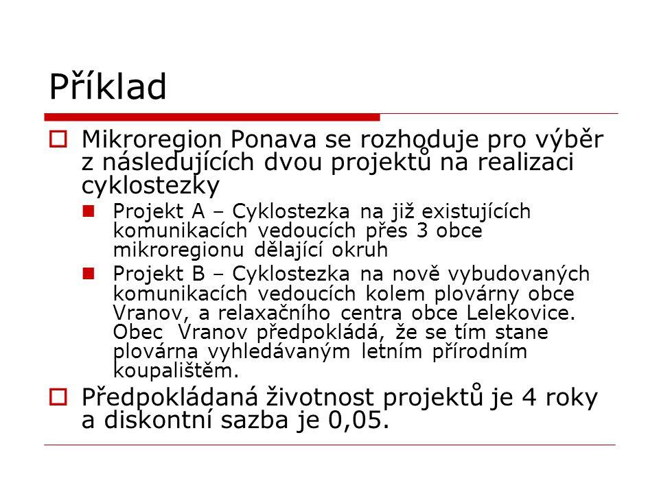 Příklad Mikroregion Ponava se rozhoduje pro výběr z následujících dvou projektů na realizaci cyklostezky.