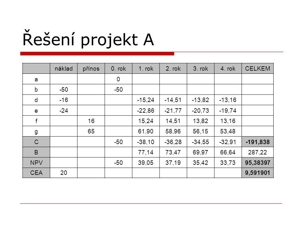 Řešení projekt A náklad přínos 0. rok 1. rok 2. rok 3. rok 4. rok