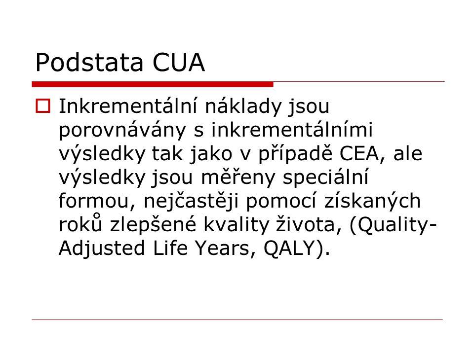 Podstata CUA