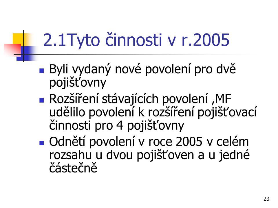 2.1Tyto činnosti v r.2005 Byli vydaný nové povolení pro dvě pojišťovny