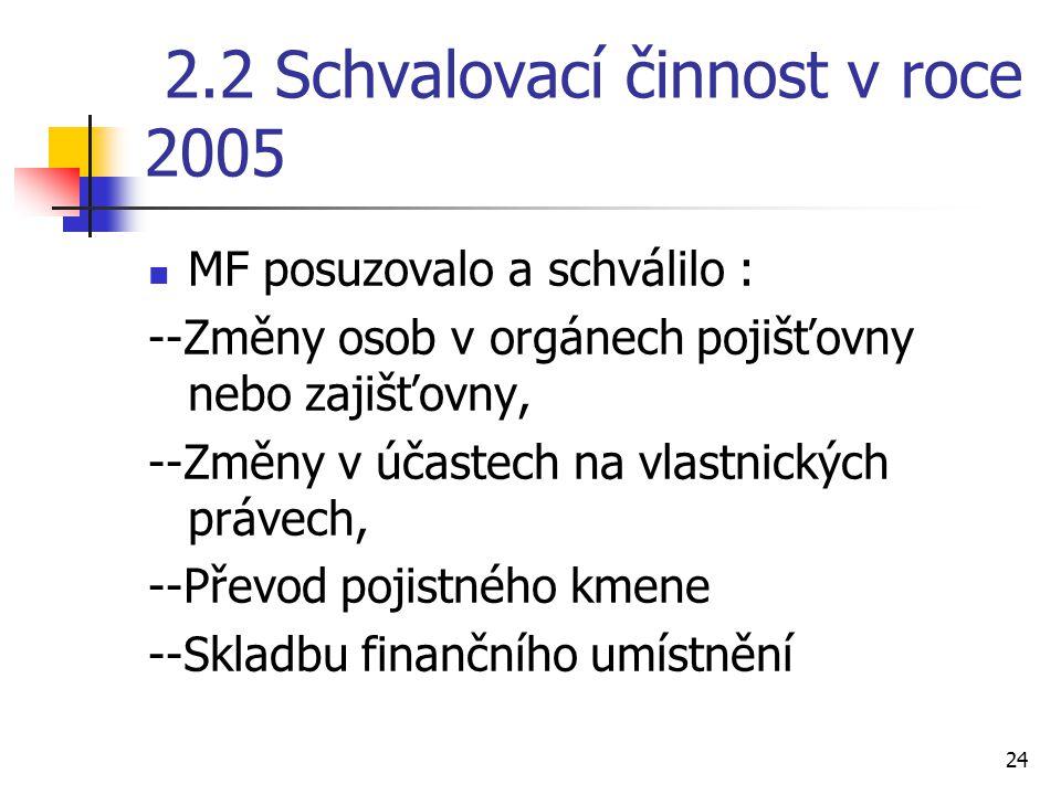 2.2 Schvalovací činnost v roce 2005