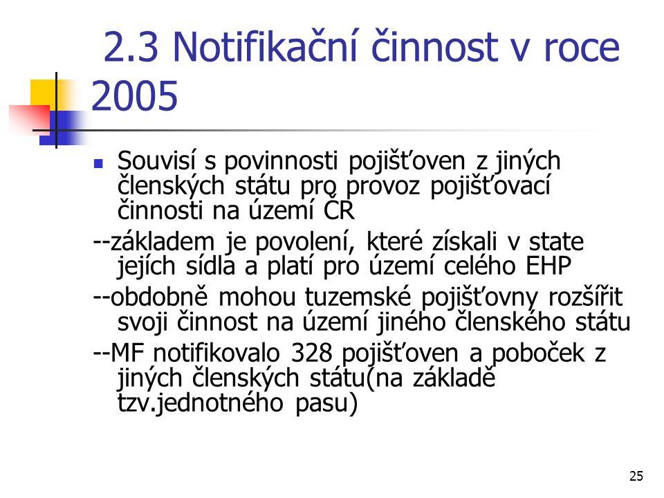 2.3 Notifikační činnost v roce 2005