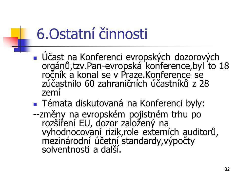 6.Ostatní činnosti