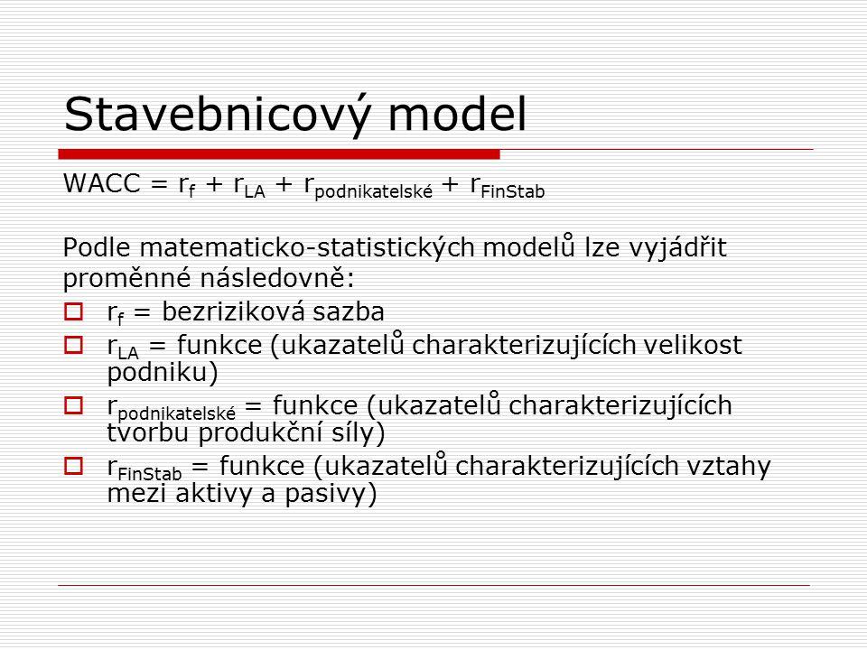 Stavebnicový model WACC = rf + rLA + rpodnikatelské + rFinStab