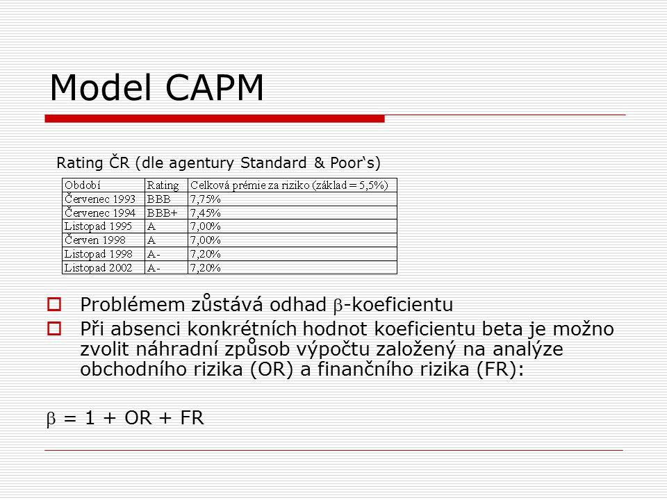 Model CAPM Problémem zůstává odhad -koeficientu