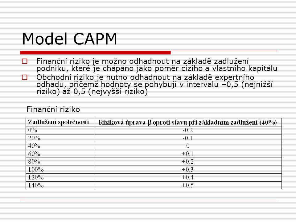 Model CAPM Finanční riziko je možno odhadnout na základě zadlužení podniku, které je chápáno jako poměr cizího a vlastního kapitálu.
