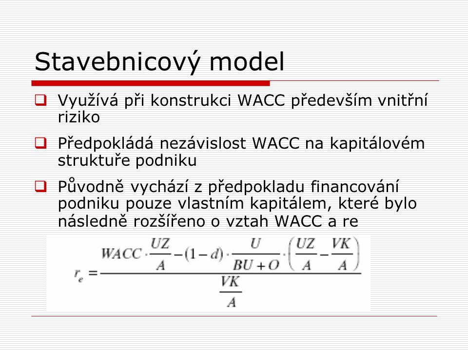 Stavebnicový model Využívá při konstrukci WACC především vnitřní riziko. Předpokládá nezávislost WACC na kapitálovém struktuře podniku.