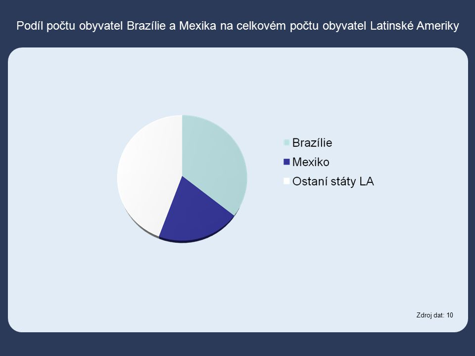 Podíl počtu obyvatel Brazílie a Mexika na celkovém počtu obyvatel Latinské Ameriky