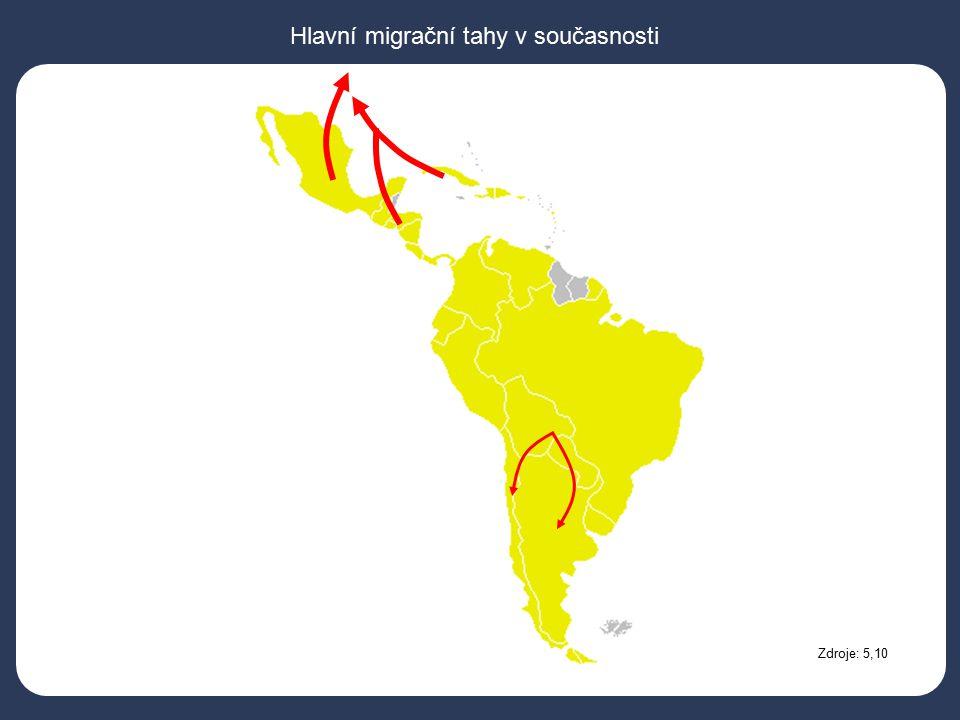 Hlavní migrační tahy v současnosti