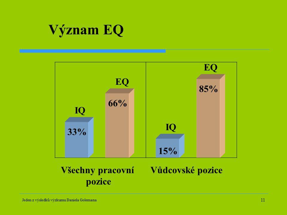 Význam EQ EQ EQ 85% 66% IQ IQ 33% 15% Všechny pracovní pozice