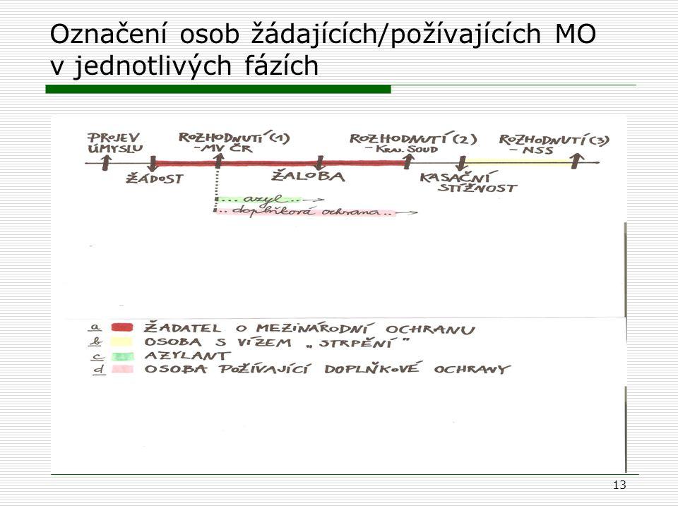 Označení osob žádajících/požívajících MO v jednotlivých fázích