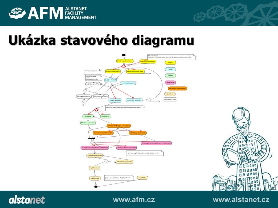 Ukázka stavového diagramu