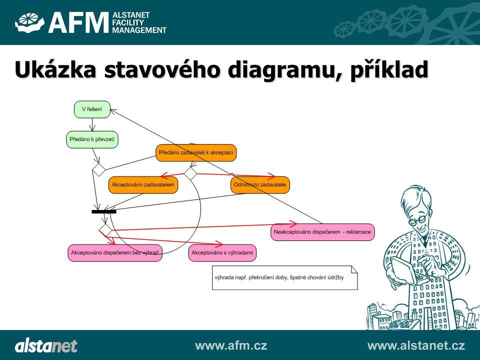 Ukázka stavového diagramu, příklad