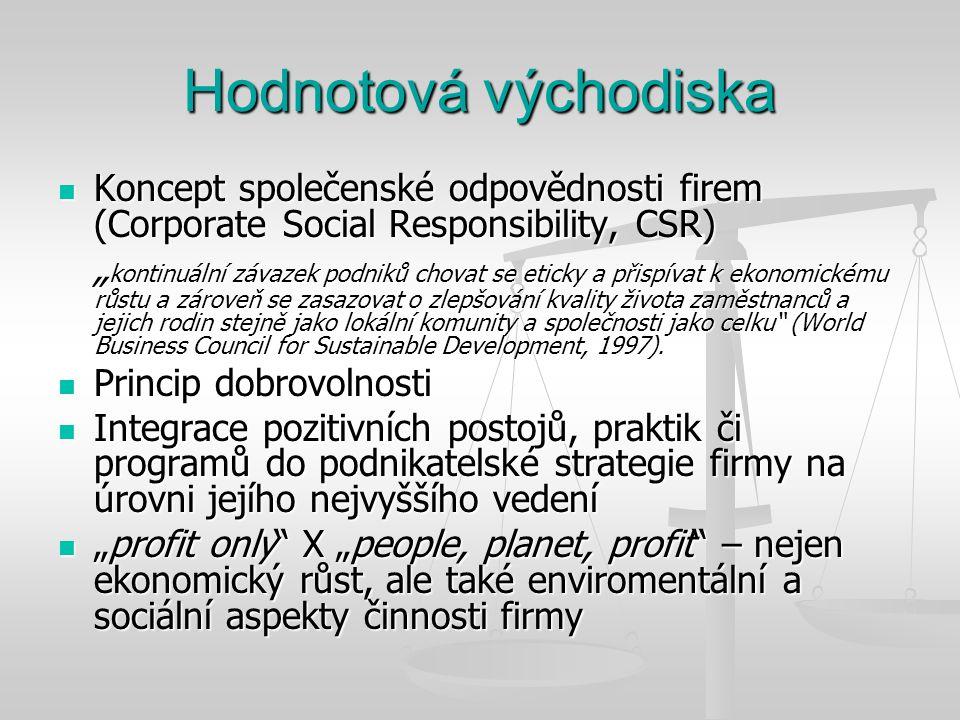 Hodnotová východiska Koncept společenské odpovědnosti firem (Corporate Social Responsibility, CSR)