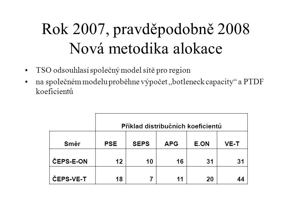 Rok 2007, pravděpodobně 2008 Nová metodika alokace