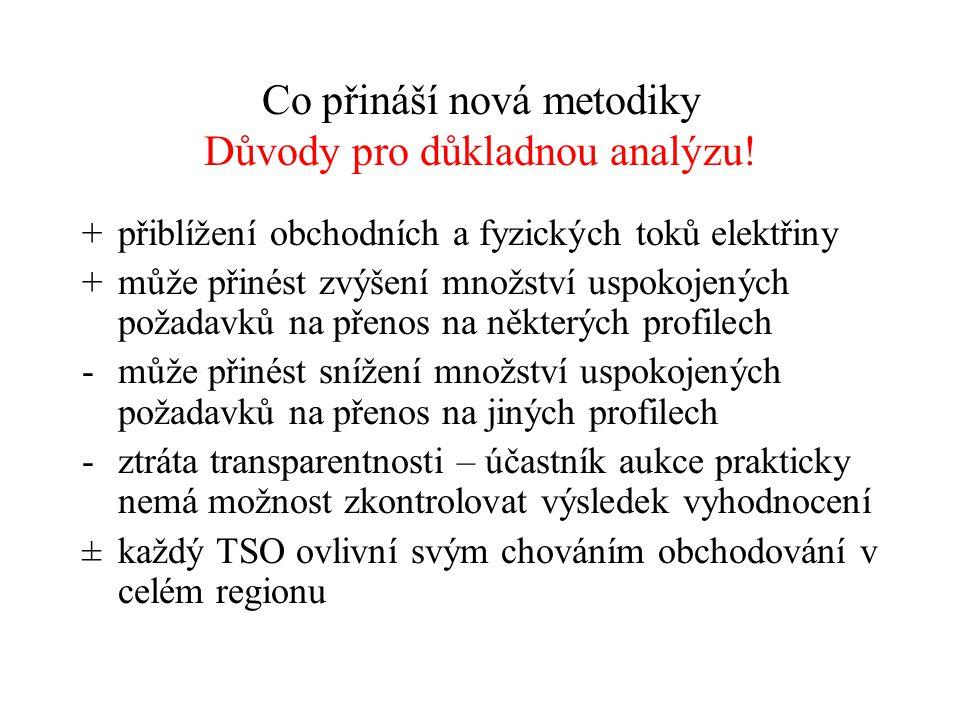 Co přináší nová metodiky Důvody pro důkladnou analýzu!