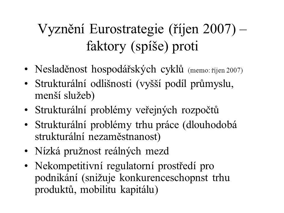 Vyznění Eurostrategie (říjen 2007) – faktory (spíše) proti