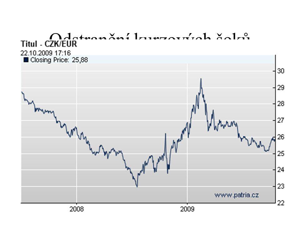 Odstranění kurzových šoků