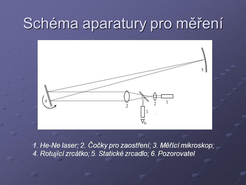Schéma aparatury pro měření