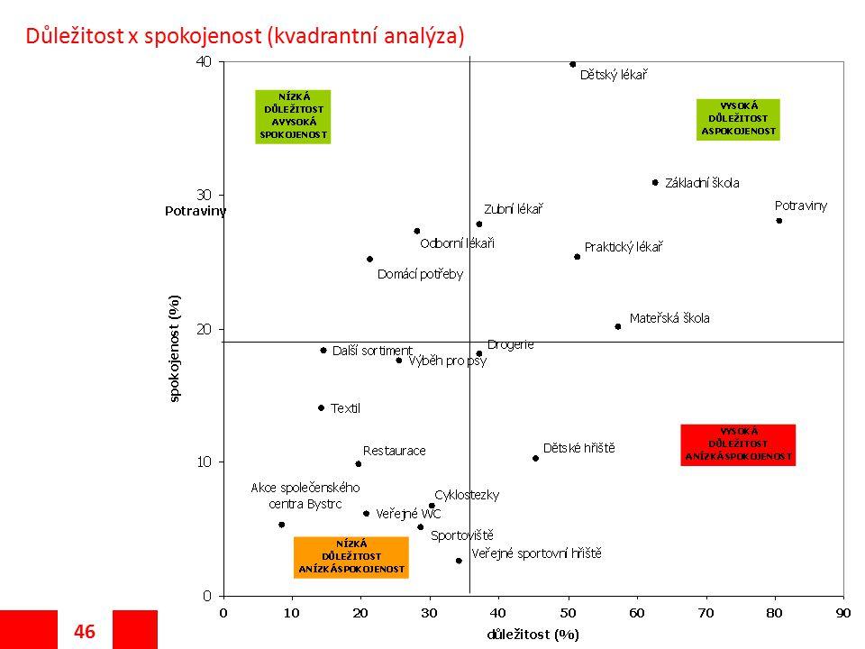 Důležitost x spokojenost (kvadrantní analýza)