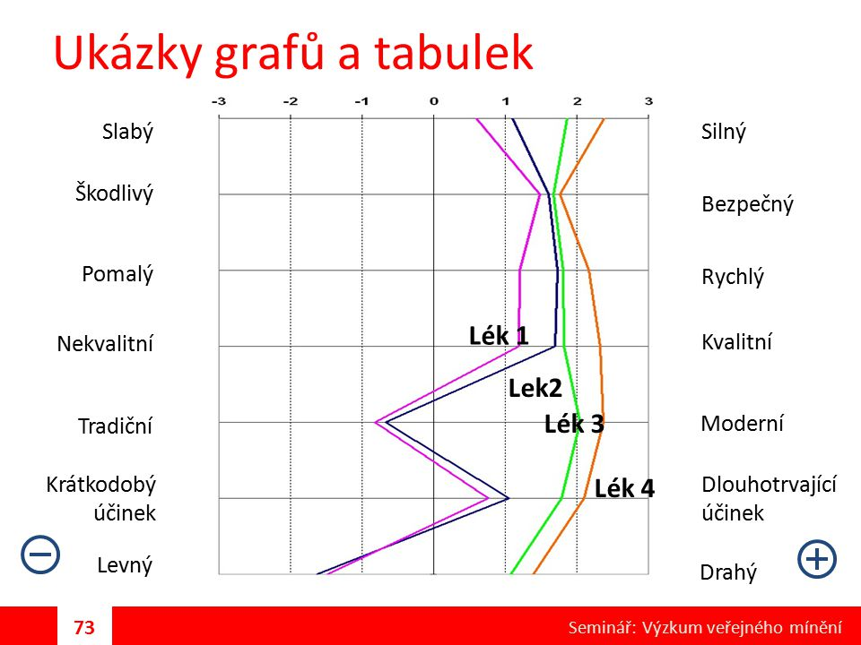 Ukázky grafů a tabulek Lék 1 Lek2 Lék 3 Lék 4 Slabý Silný Škodlivý