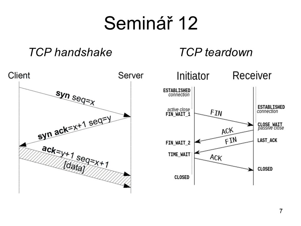 Seminář 12 TCP handshake TCP teardown 7 7