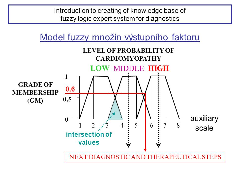 LEVEL OF PROBABILITY OF CARDIOMYOPATHY intersection of values