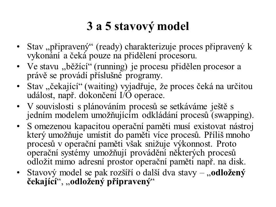 """3 a 5 stavový model Stav """"připravený (ready) charakterizuje proces připravený k vykonání a čeká pouze na přidělení procesoru."""