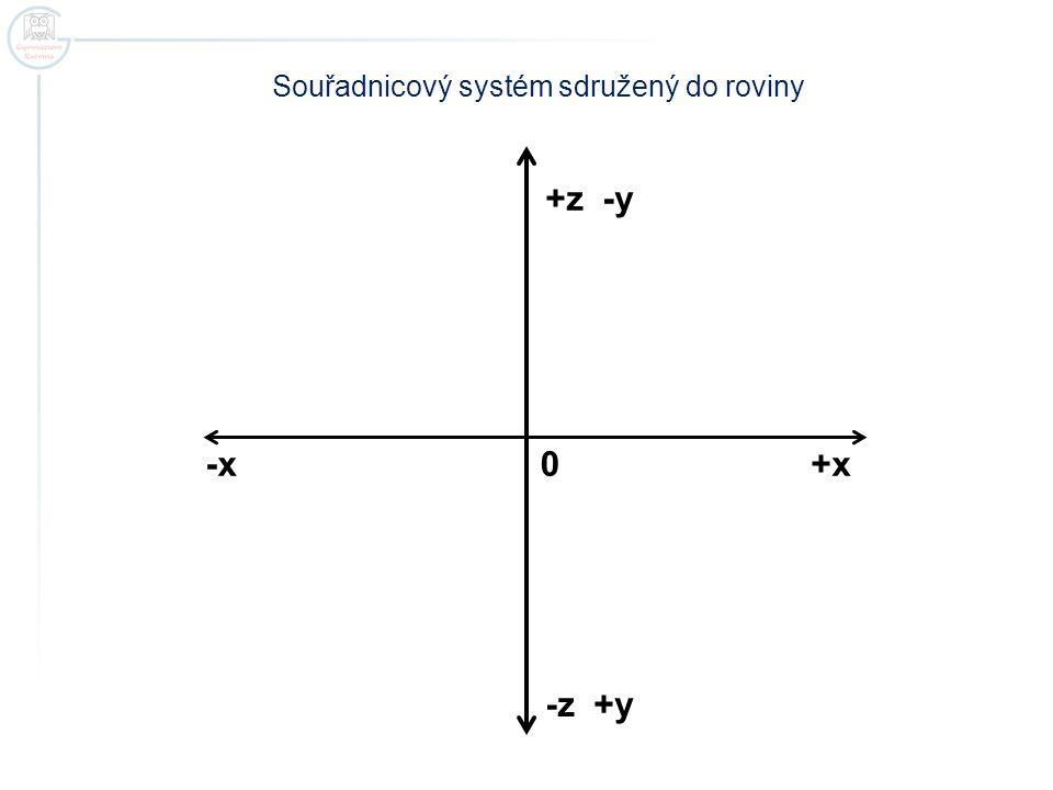 Souřadnicový systém sdružený do roviny