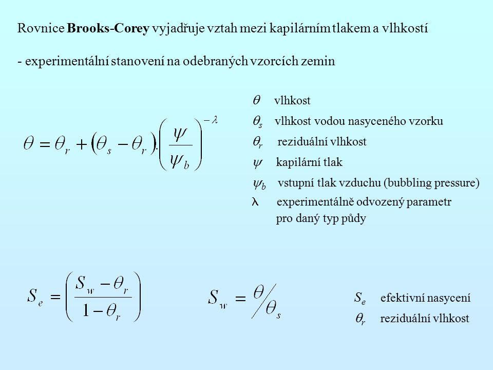 Rovnice Brooks-Corey vyjadřuje vztah mezi kapilárním tlakem a vlhkostí