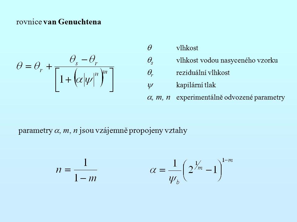 rovnice van Genuchtena