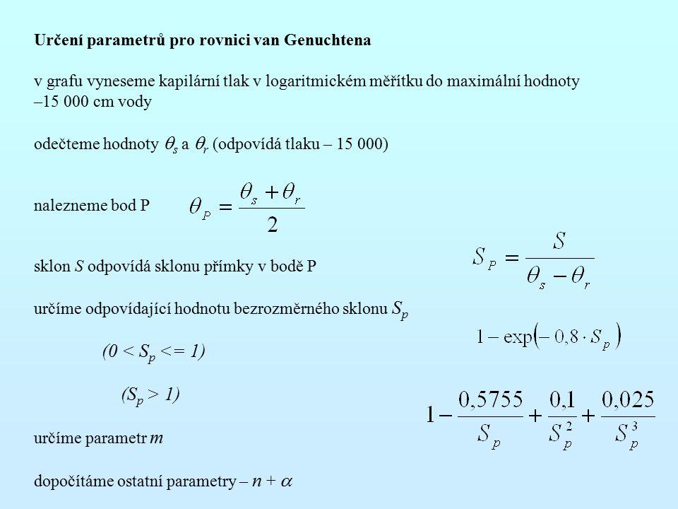 (0 < Sp <= 1) (Sp > 1)