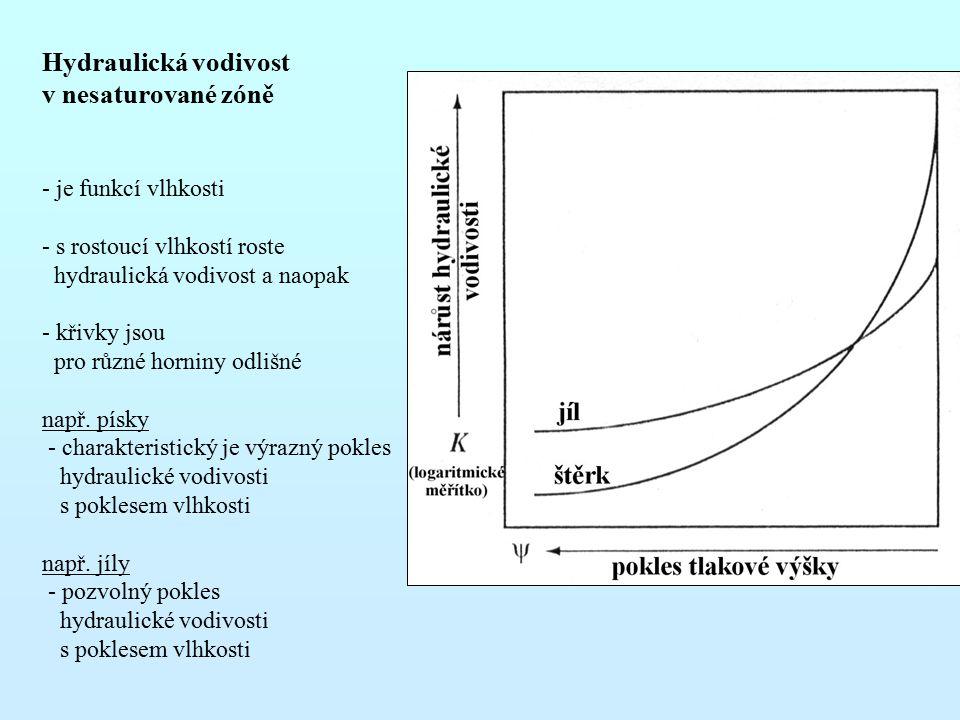 Hydraulická vodivost v nesaturované zóně je funkcí vlhkosti