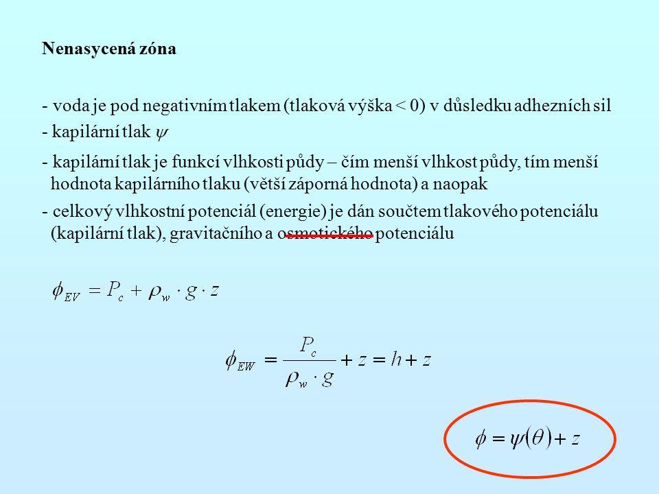 Nenasycená zóna voda je pod negativním tlakem (tlaková výška < 0) v důsledku adhezních sil - kapilární tlak y.