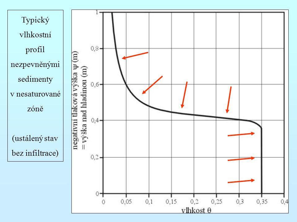 Typický vlhkostní profil nezpevněnými sedimenty v nesaturované zóně (ustálený stav bez infiltrace)
