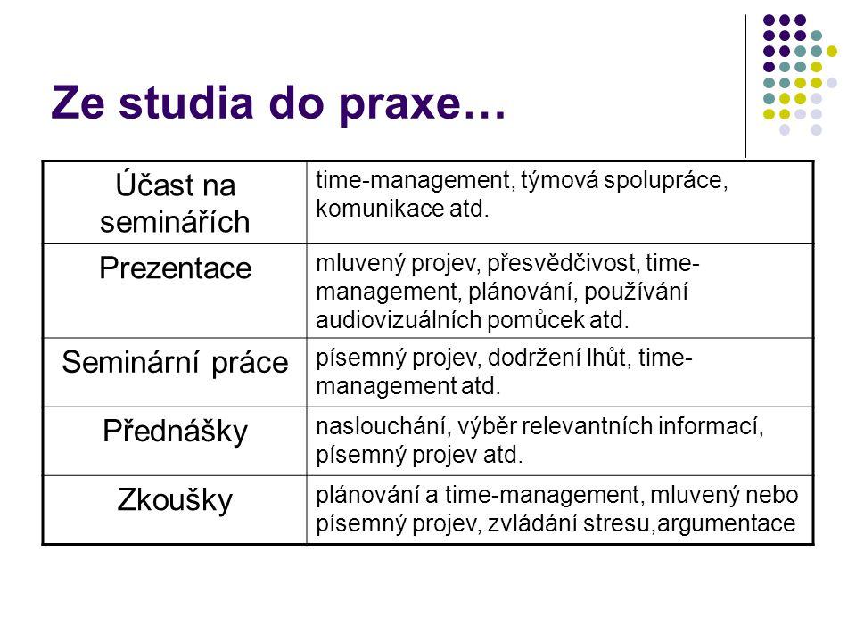Ze studia do praxe… Účast na seminářích Prezentace Seminární práce
