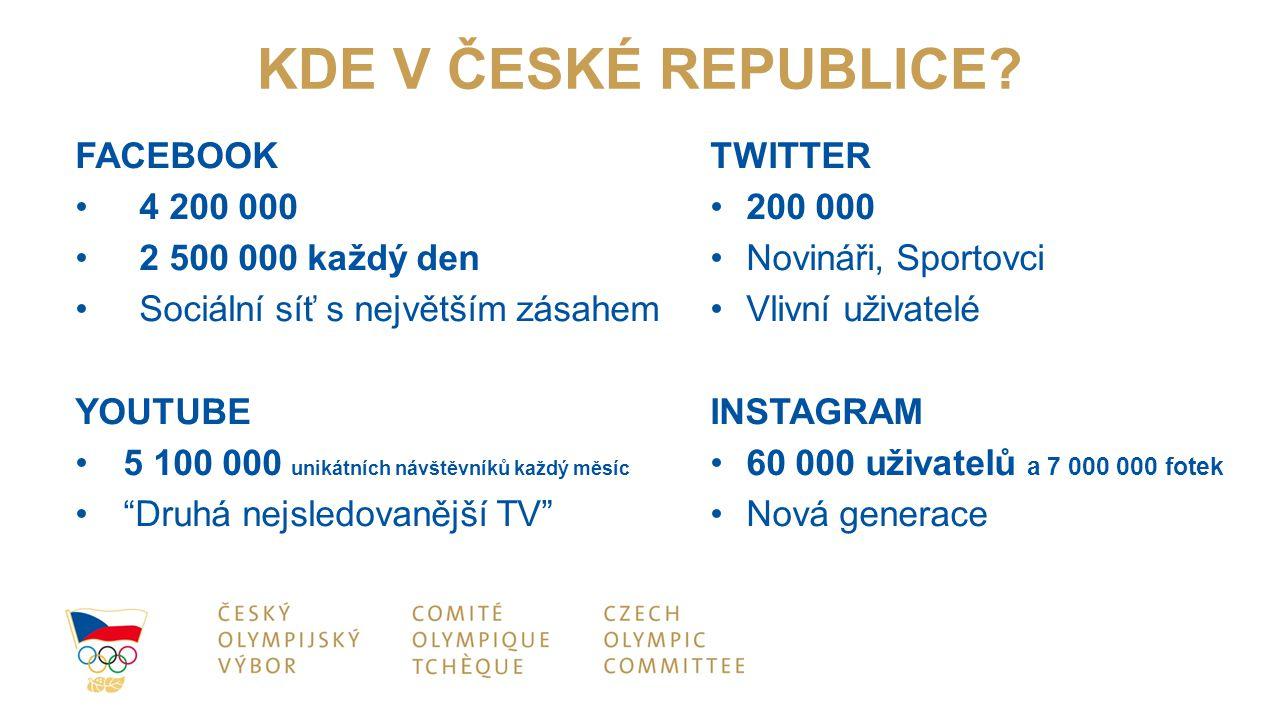 KDE V ČESKÉ REPUBLICE FACEBOOK 4 200 000 2 500 000 každý den