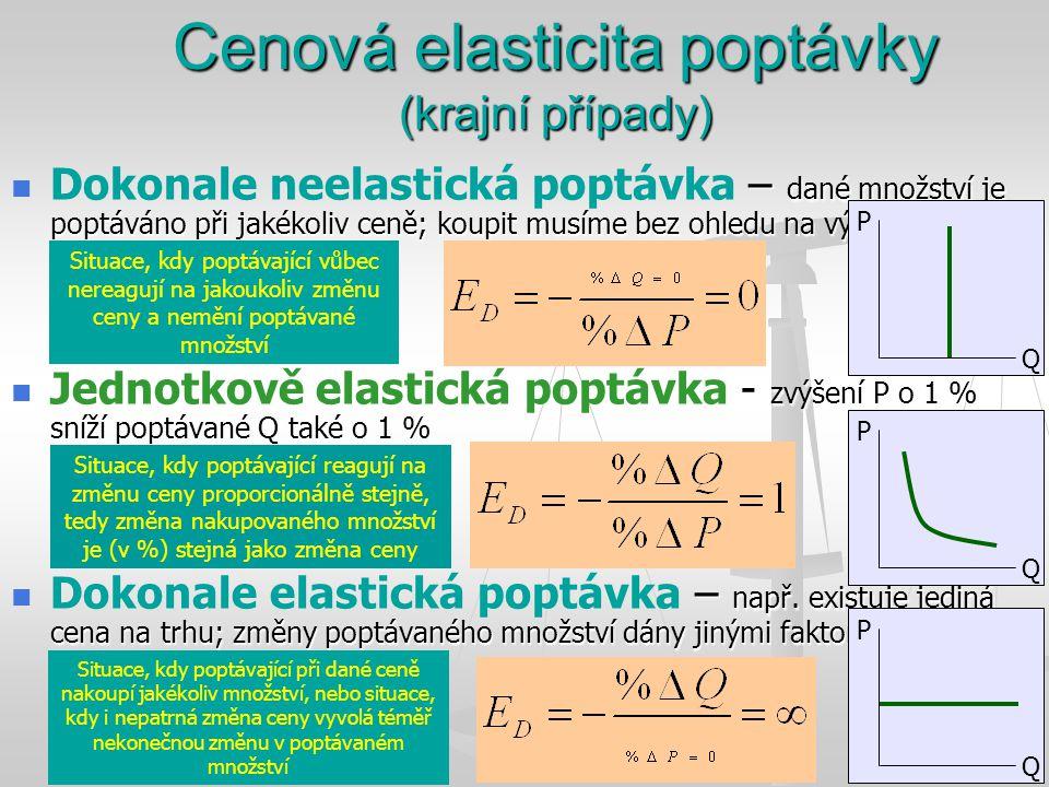 Cenová elasticita poptávky (krajní případy)