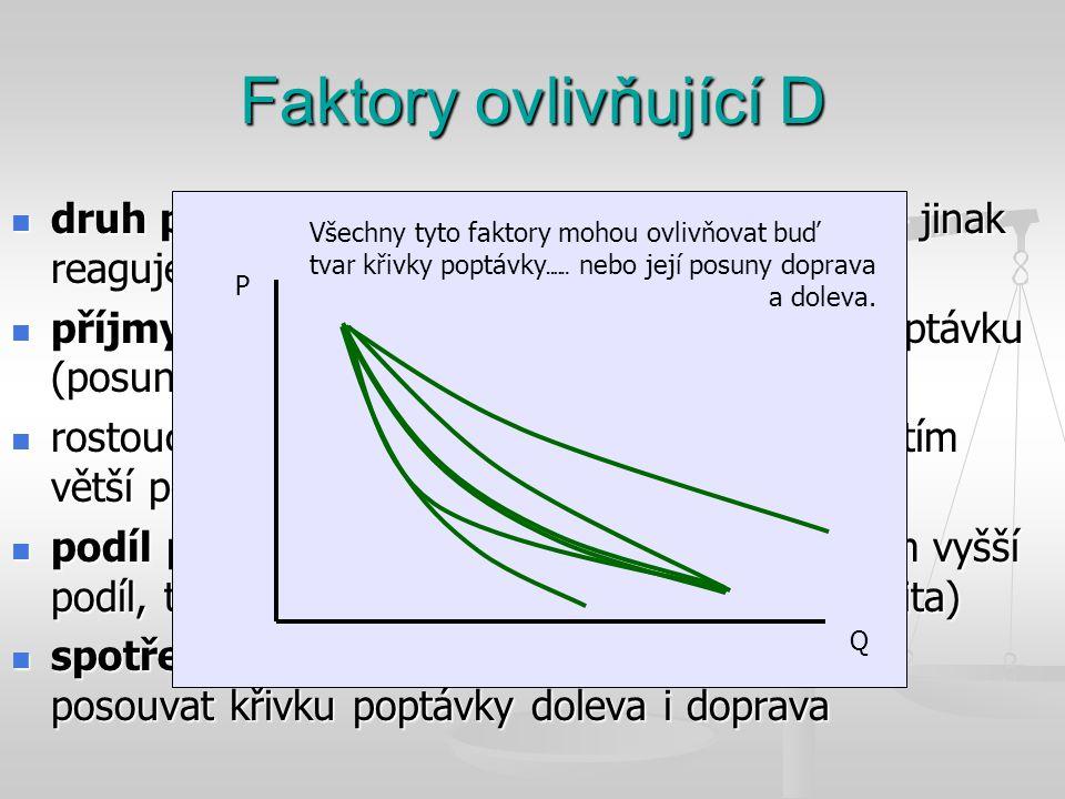 Faktory ovlivňující D druh produkce – nezbytná vs. nahraditelná – jinak reagujeme na změny jejich cen.